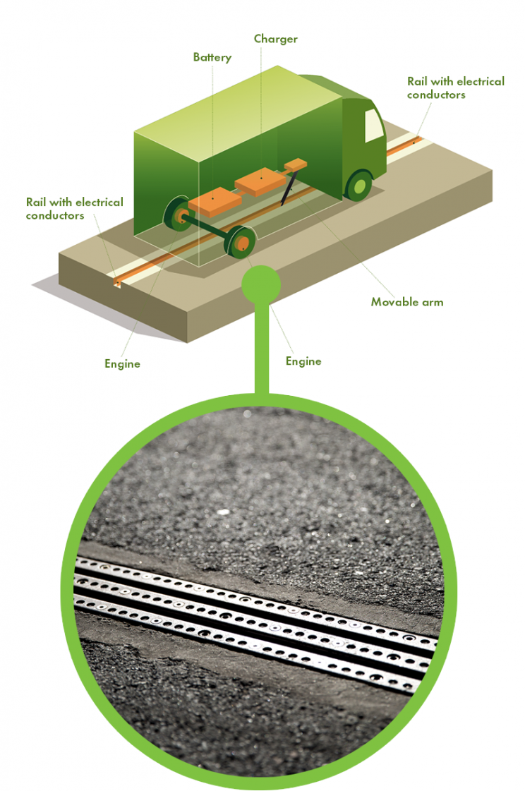 Sweden Sets The Tone For Electrified Roads That Charges Your Vehicle As It Moves