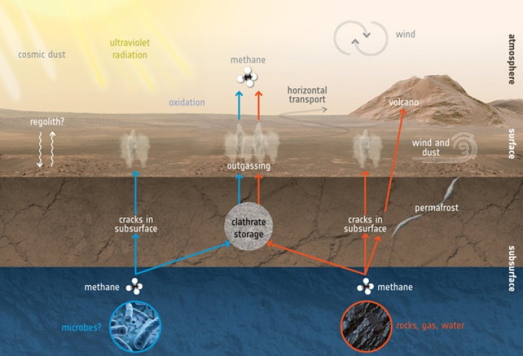 Potential Proof of Life on Mars: Curiosity Rover Sniffs out Methane in 2013