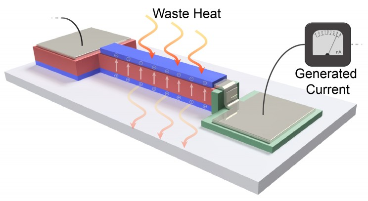 Berkeley Engineers Develop A New System that Converts Waste Heat From Electronics to Energy