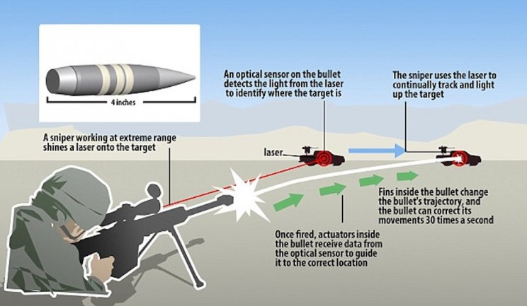 Cool or Scary? 7 Defense Industry Innovations That Remind Us of Skynet