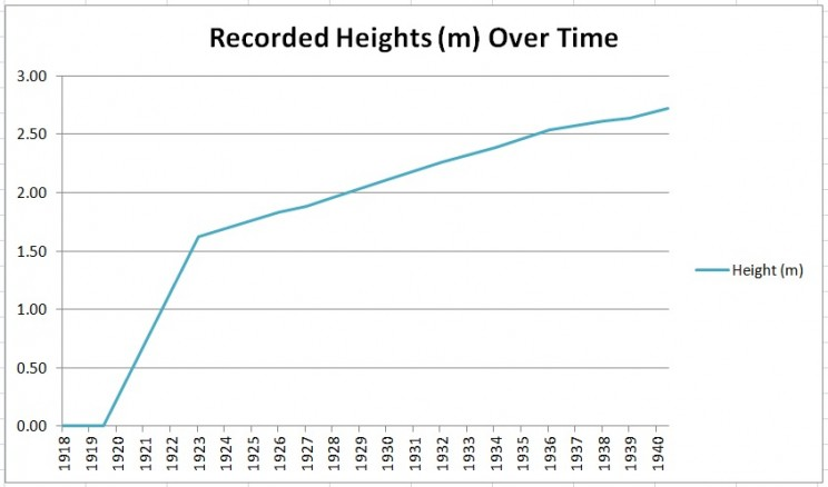 Robert Wadlow, the Alton Giant: Tallest Man Ever Lived On Earth