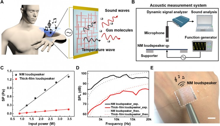 This Flexible Nanomembrane Loudspeaker Attaches to Skin and Plays a Violin Concerto