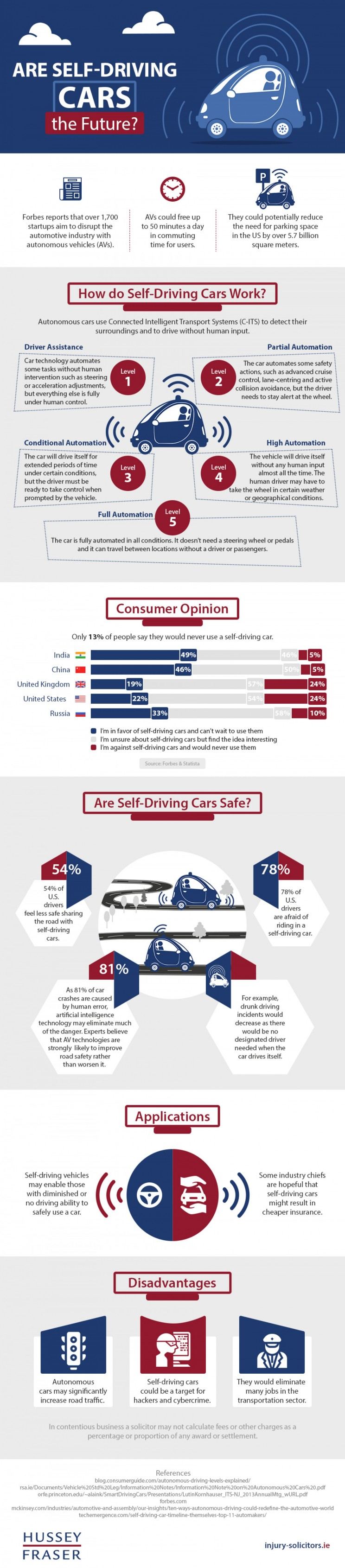 Are Self-Driving Cars The Future of Transportation? [Infographic]