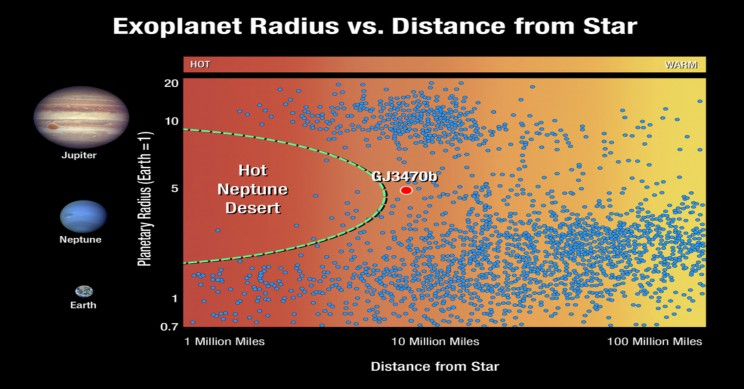 Hubble Detects Distant Planet Disappearing at Record Speed