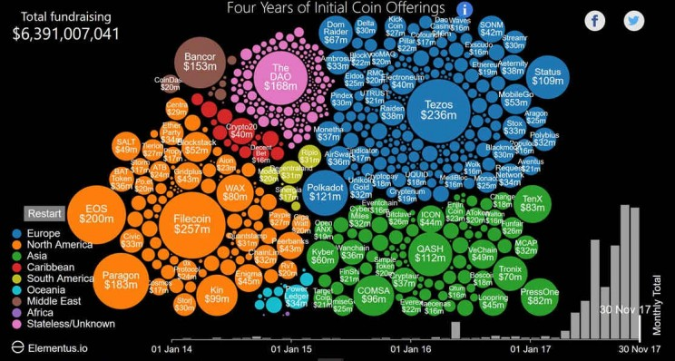 This Animated Chart Tracks the Growth of Cryptocurrencies From 2014 to Date