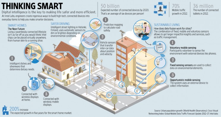 "5 Things You Will See in the Future of ""Smart City"""