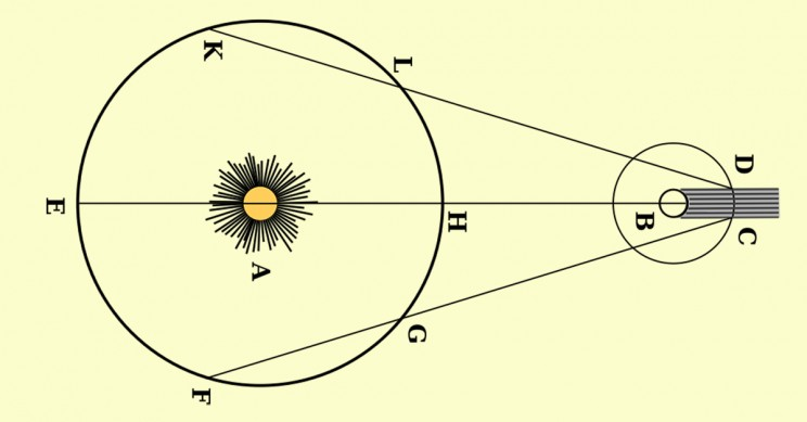 Roemer Diagram