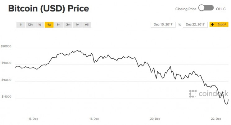 Bitcoin Drops Below $13000, Down Roughly 30% From Record High