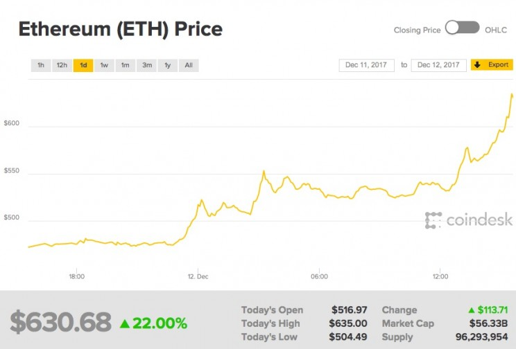 Bitcoin Alternative Ethereum Is Also Breaking Records, Passing $600 for the First Time