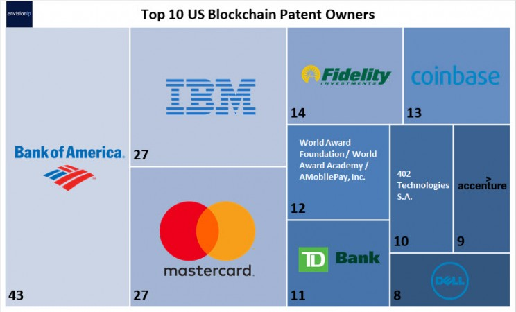 These 20 Companies are Placing Big Bets on Blockchain Technology