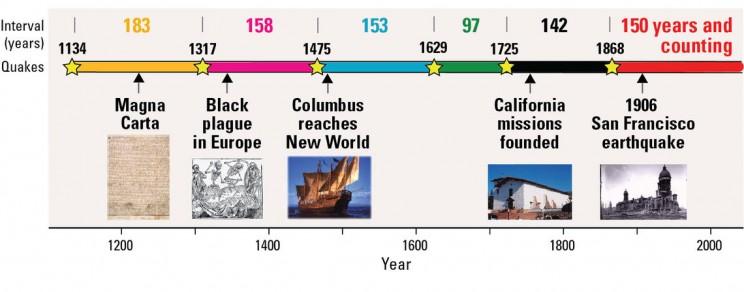 Hayward Fault timeline