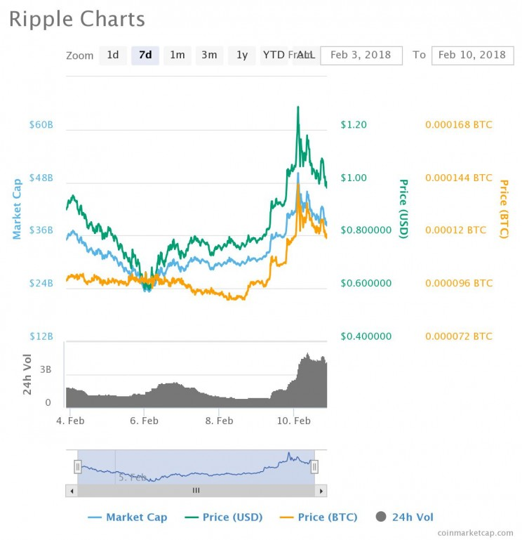 Ripple Prices Surge As The Cryptocurrency Market Makes A Comeback