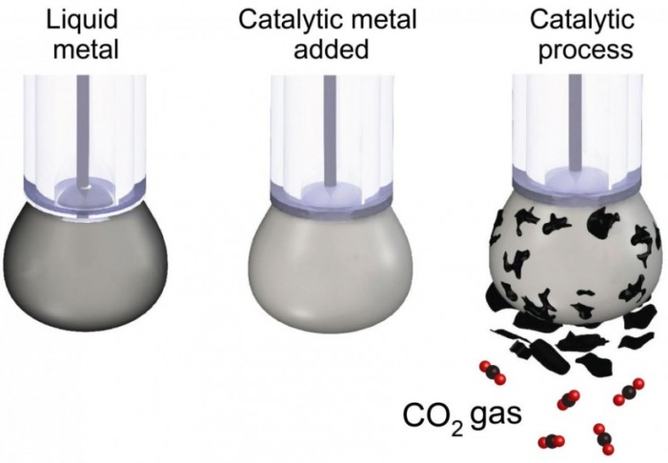 In World First, Scientists Turn Carbon Dioxide Back Into Coal
