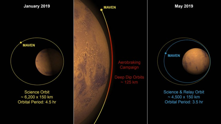 Mars Orbiter Moves Closer to Red Planet