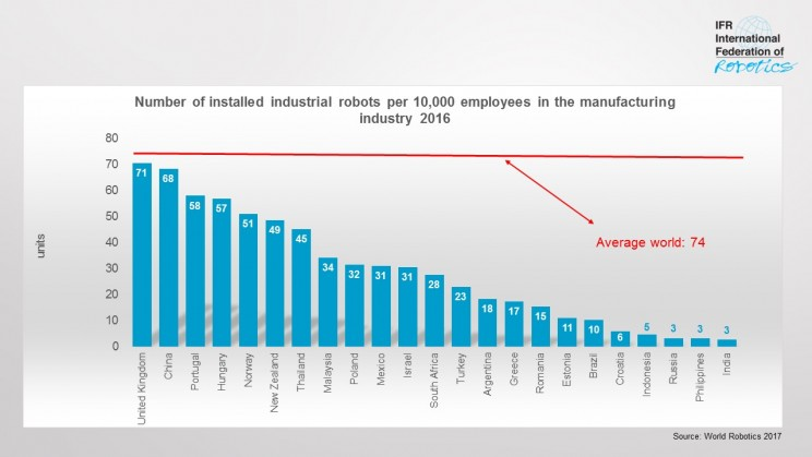 Robot Density Rises Across the Globe According to New Report