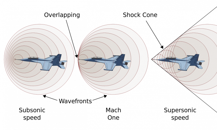 How the Astounding Sonic Boom Phenomenon Actually Works?