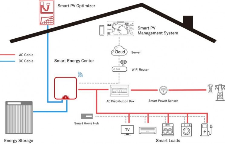 Huawei Releases Home Energy Management System to Put Your House at Work
