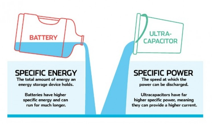 ultra-capacitors versus batteries
