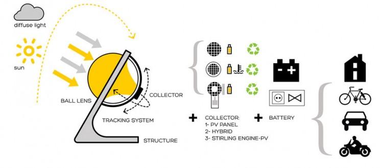 Spherical solar power generator workings