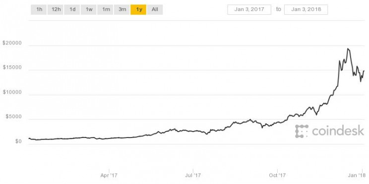 Ripple: The World's Best Performing Cryptocurrency with a Staggering 37,000% Surge