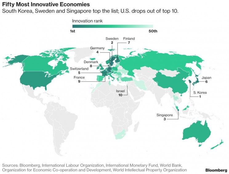 The US Loses Its Position Among the Top 10 in Innovation Ranking