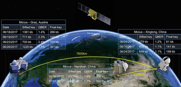 China's Intercontinental Quantum Communication Network Is Now Online