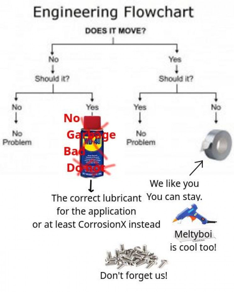 Memes About Engineers WD-40 sucks