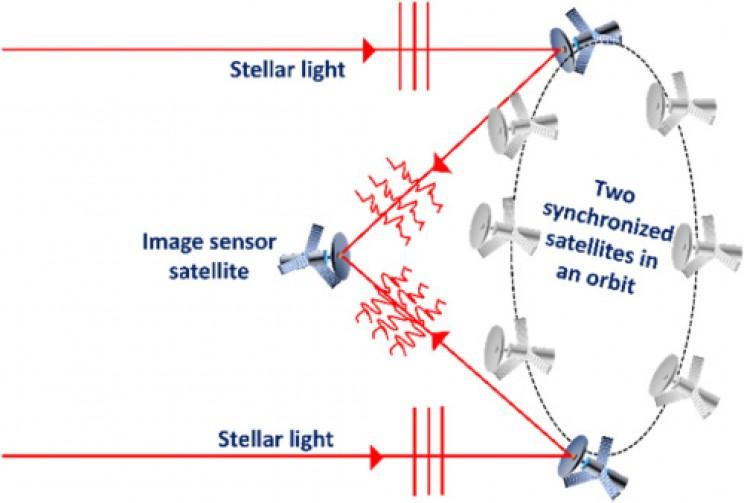 Space Based Telescope