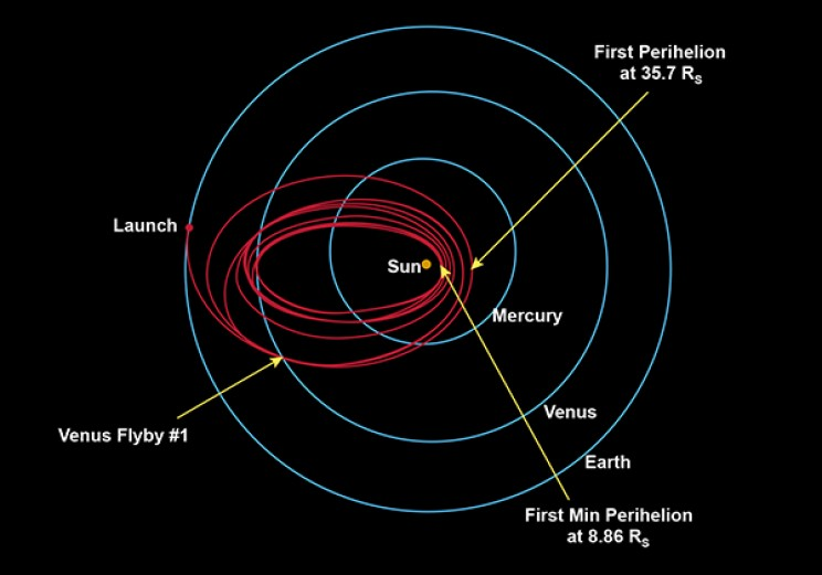 Parker Solar Probe will swoop to within 4 million miles of the sun's surface, facing heat and radiation like no spacecraft before it. To get there, it takes an innovative route.