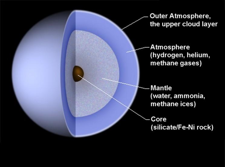Uranus structure