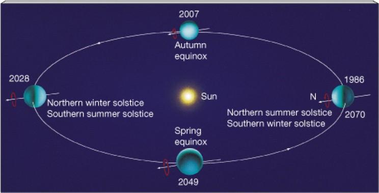 Uranus orbit