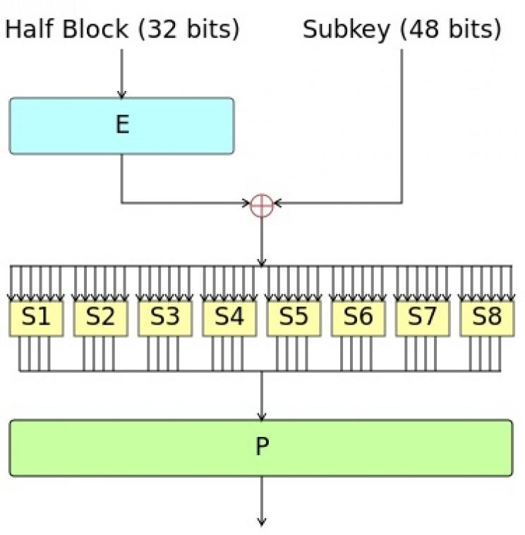 encryption technology DES