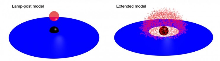 A representation of two competing black hole models: lamp-post and extended. The black dot is the black hole, blue is its accretion disk, and red is the corona.