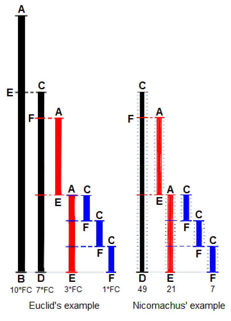 Euclid's Algorithm