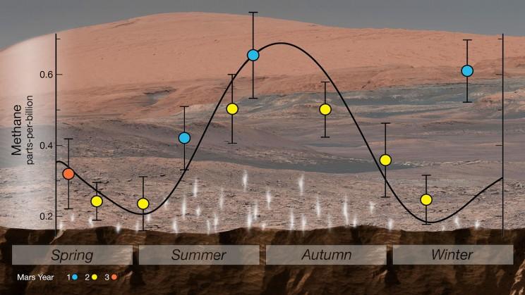 NASA Reveals Organic Molecules and Seasonal Methane Spikes Found on Mars