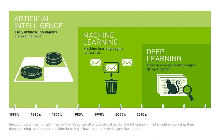 What Is Deep Learning and Why Is It More Relevant Than Ever?
