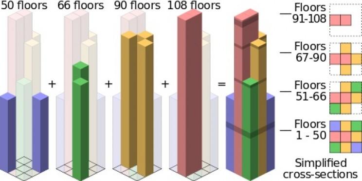 The Willis Tower: Fazlur Rahman Khan's Masterpiece