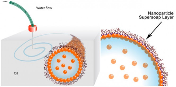 Scientists Use Modified 3-D Printer to Create All-Liquid Structures