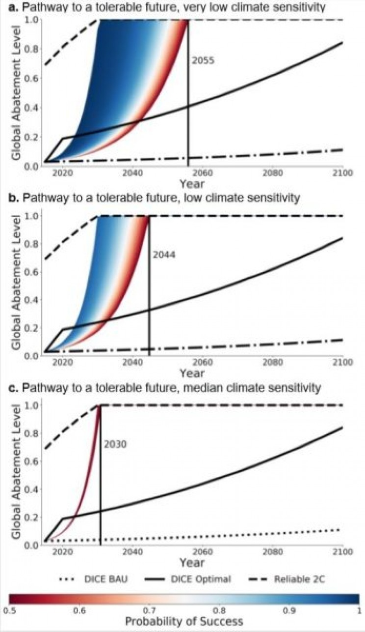 Advanced Computational Model Reveals Radical Action and Luck Needed to Combat Climate Change