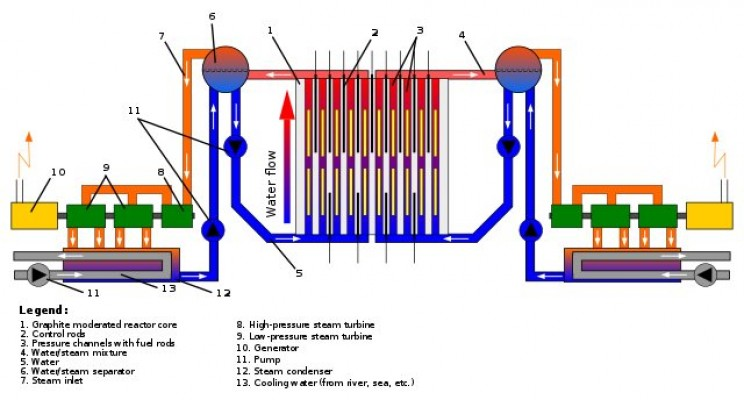 Reactor No. 4 schematic
