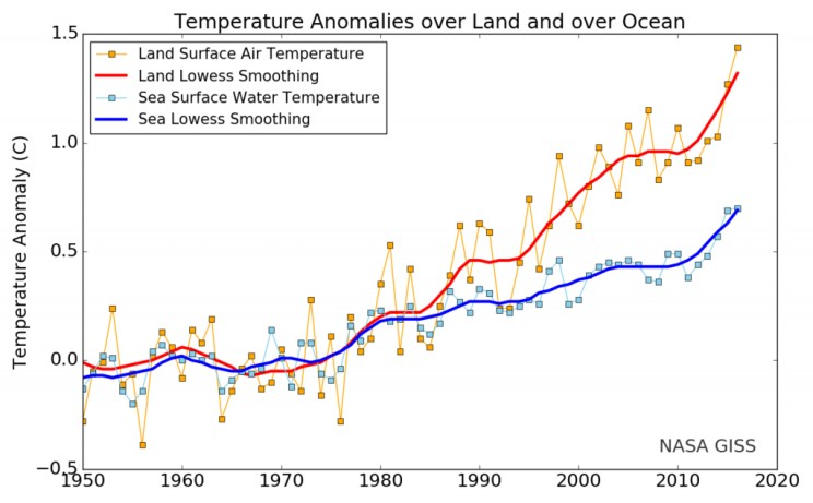 Earth Experiences 400th Consecutive Warmer-than-Average Month