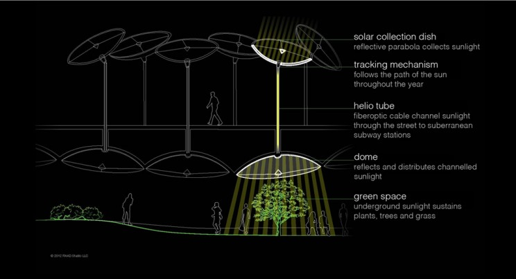 This Solar Funnel Technology Allows Plants to Thrive Deep Underground