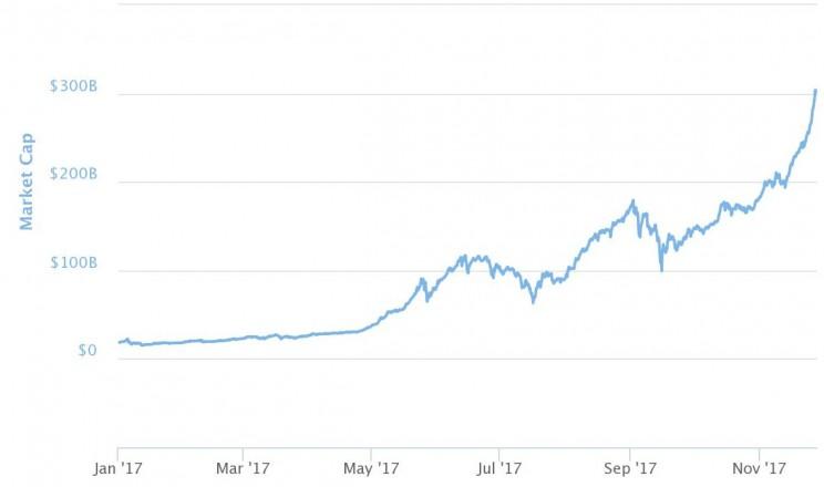 Bitcoin Has Finally Hit A Milestone $10,000 In Value