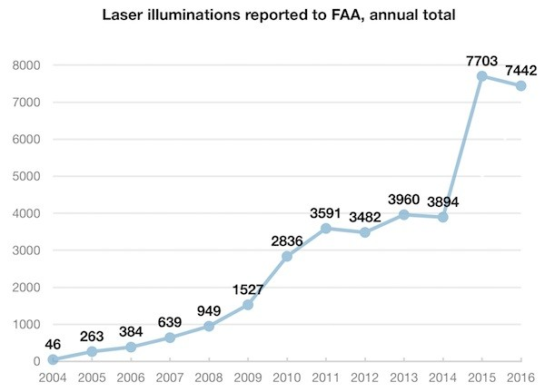 Man Who 'Thought It Would Be Funny' to Shine Laser in Pilot's Eyes Faces Criminal Charges