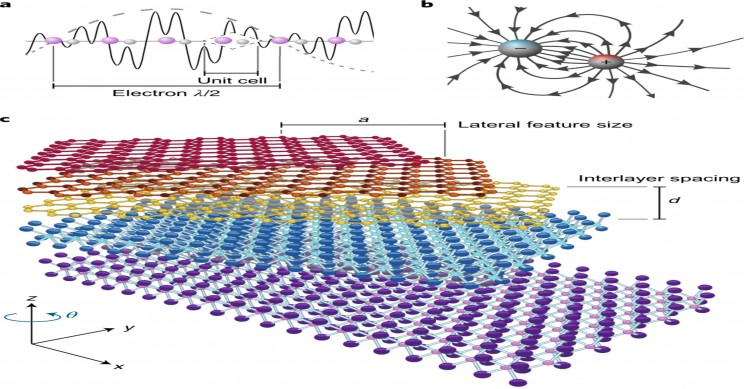 'Electron Quantum Metamaterials' Recently Proposed Field For Engineering New Materials