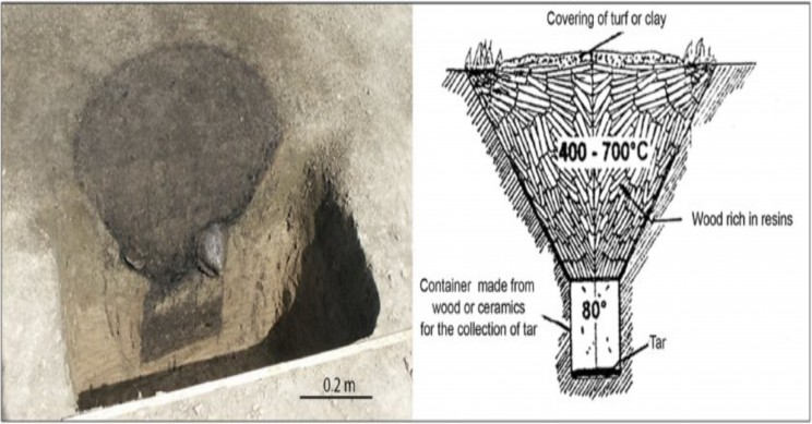 A Look at the Distant Viking Age is Revealing Clues About Tar Production