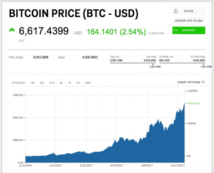 Bitcoin Reaches New Record Value and Goes over $6,600