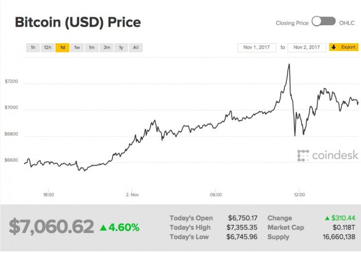 Bitcoin Just Smashed Records By Surpassing $7000 For The First Time
