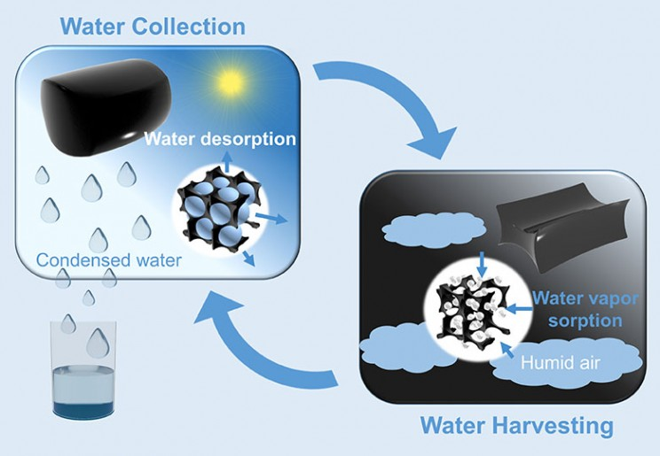 Newly Developed Gel Extracts Drinking Water From The Air