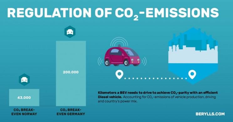 diesel engine EV Berylls study report